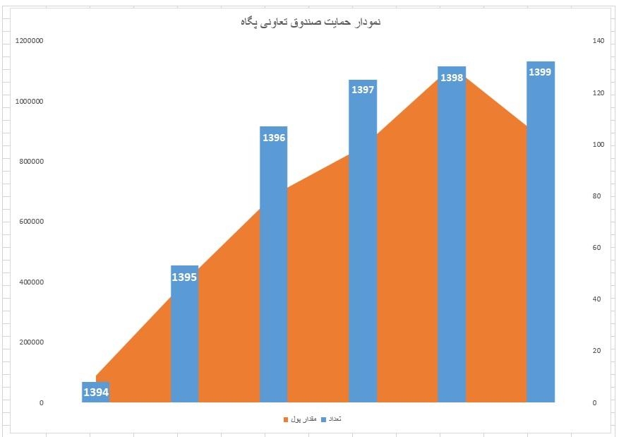 نمودار صندوق تعاونی پگاه